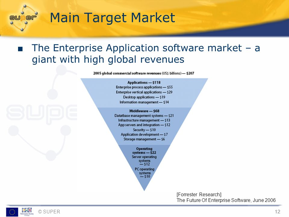 Main Target MarketThe Enterprise Application software market – a giant with high global revenues. [provided by Bernhard and Laurent]